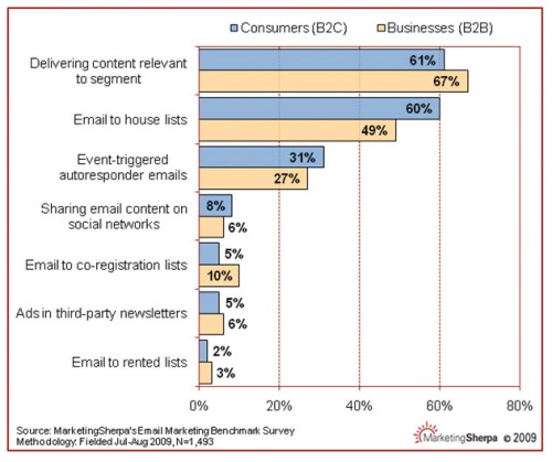 Marketing-Sherpa-Email-Benchmarking-Survey-Aug-09
