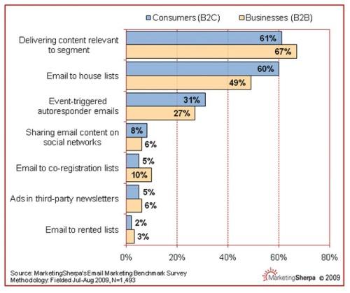 Marketing-Sherpa-Email-Benchmarking-Survey-Aug-09